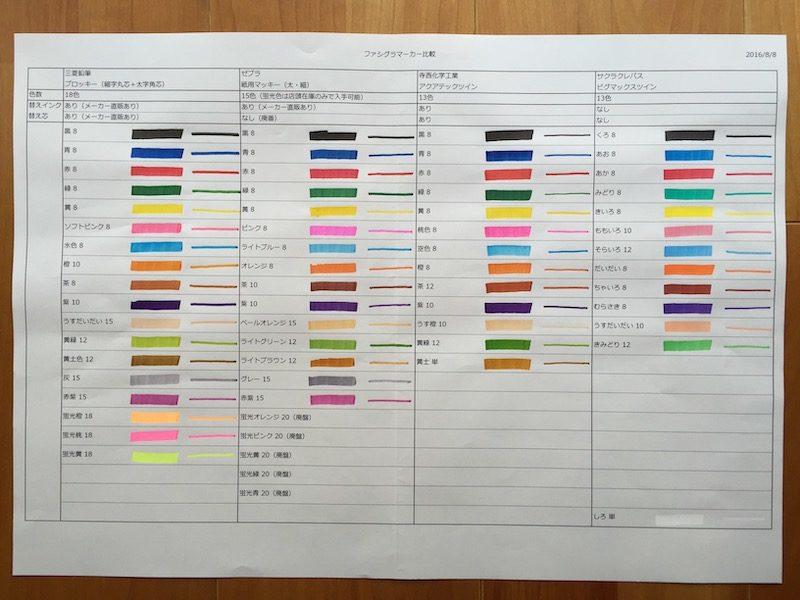 ファシグラマーカー カラーチャート